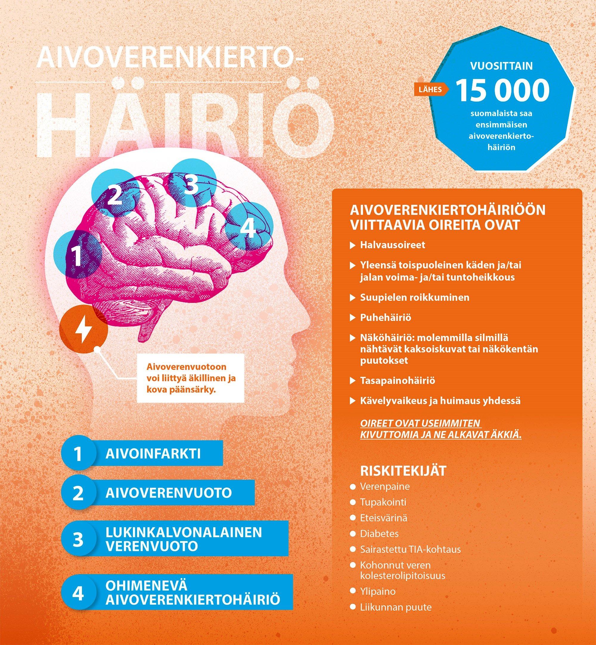 Aivoverenkiertohäiriön oireet alkavat usein yllättäen - Netlääkäri